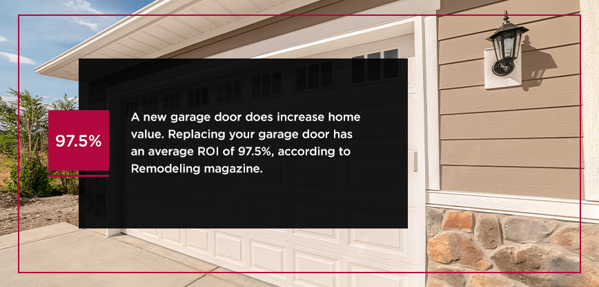 A new garage door does increase home value.Replacing your garage door has anaverage ROI of 97.5%, according to Remodeling magazine.
